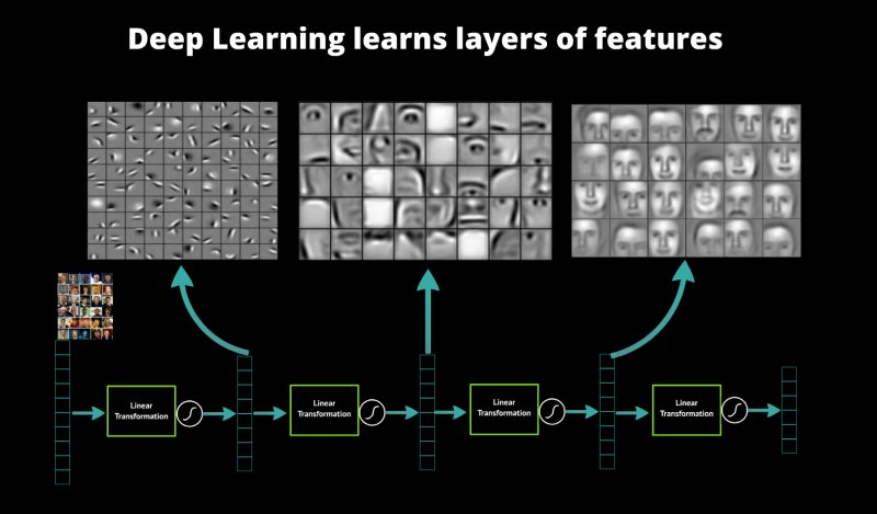 A Primer on #DeepLearning:  #abdsc #BigData #DataScience #MachineLearning #AI #NeuralNetworks