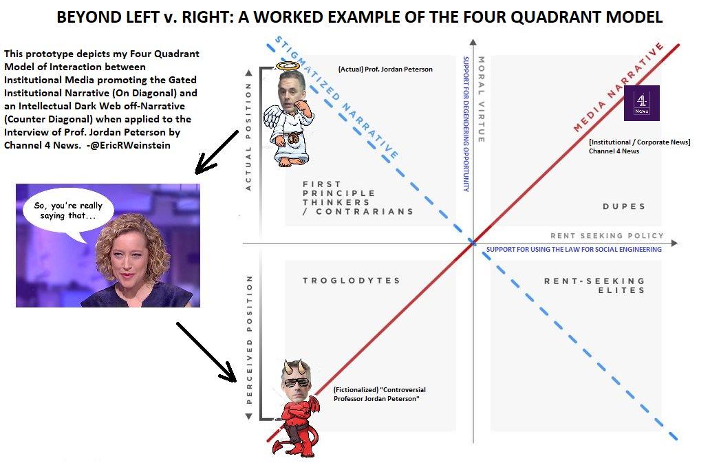 Eric Weinstein On Twitter The Four Quadrant Model