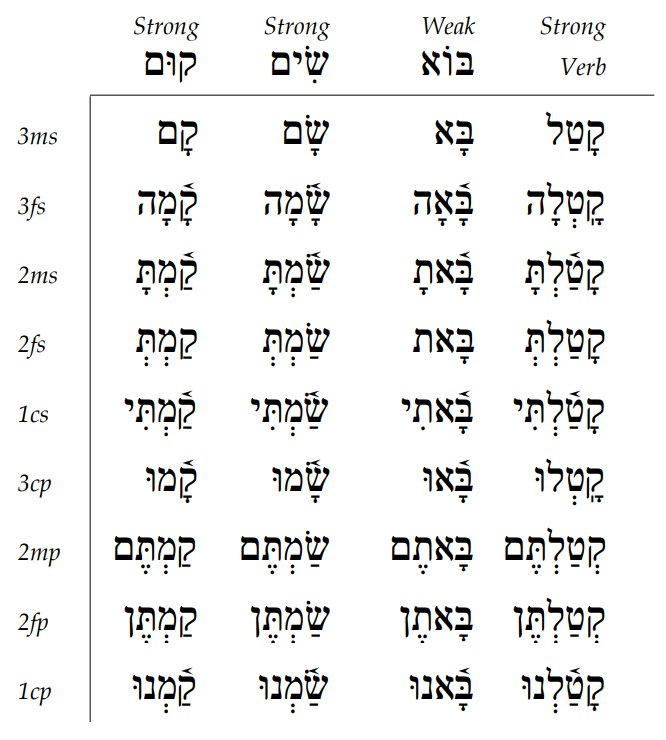 Biconsonantal Verbs
