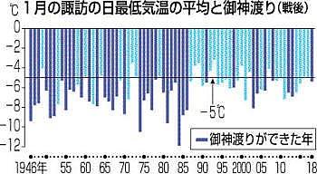 test ツイッターメディア - 少雪と低温が要因か 5季ぶり御神渡り https://t.co/z73QodtgyT 全面結氷した諏訪湖で1日、5季ぶりに「御神渡(おみわた)り」が出現した。今季は1月15日にいったん全面結氷したが、気温の上昇と雨で大部分が解けた。その後に再び全面結氷し出現に至ったが、今年1月の平均気… https://t.co/iszjqzj94d
