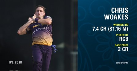 Image result for woakes ipl 2018 money