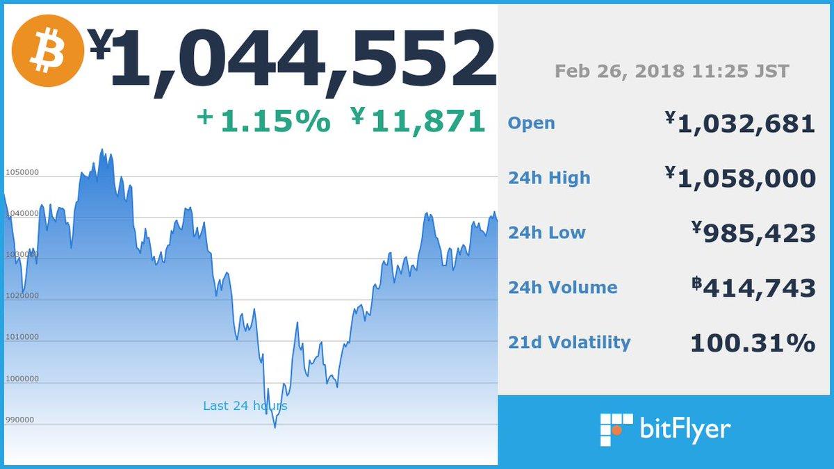 test ツイッターメディア - 現在のビットコイン価格は 1,044,552 円です。 ※仮想通貨の相場は大きく変動する場合がございます。余裕をもったお取引をお勧めします。 https://t.co/UBKRb6m5t9 https://t.co/YEPoBeYhin