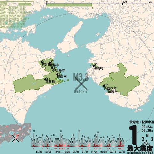 test ツイッターメディア - #中央構造線 豊後水道→ 【紀伊水道】→ 日向灘? RT @mgn_eq: 【地震情報】23日06:20頃、紀伊水道でM3.3の地震発生、最大震度1。震源は地下約40km。この地震による津波の心配はありません。 #地震 #jishin #災害 #saigai https://t.co/M0E5xizGYD