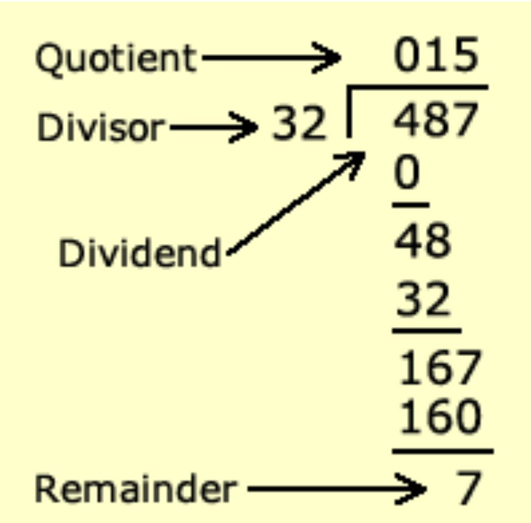 Sangmin Ahn On Twitter Dividend Divisor Quotient Remainder