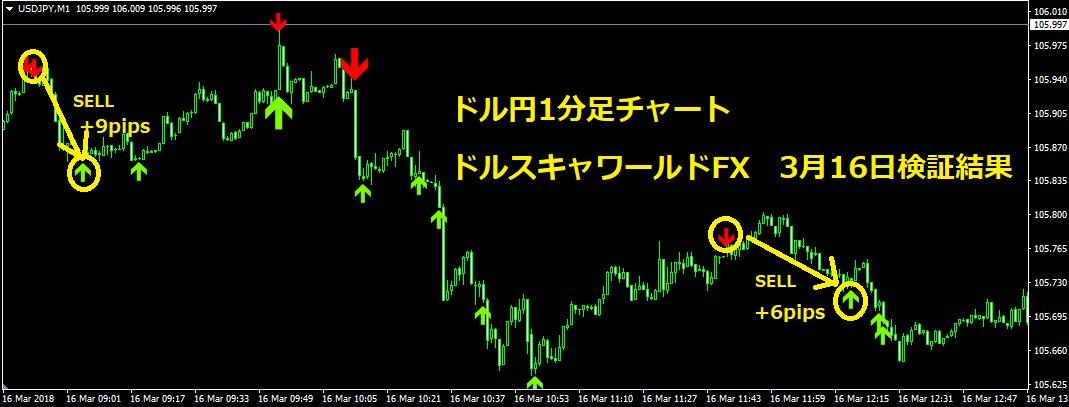 "test ツイッターメディア - 3月16日(金)のドル円相場で「<a href=""https://www.infotop.jp/click.php?aid=174742&iid=64767"">Flash Zone FX</a>」と「ドルスキャワールドFX」が試せました。16日の一部分ですが<a href=""https://www.infotop.jp/click.php?aid=174742&iid=64767"">Flash Zone FX</a>は+50pips、ドルスキャワールドFXは+15pipsでした。記事はこちら→https://t.co/GptTmRNxI6 #デイトレ #USPJPY https://t.co/vjwnuUuUlU"