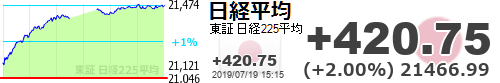 test ツイッターメディア - 【日経平均】+420.75 (+2.00%) 21466.99 https://t.co/7w6HvoSDlUhttps://t.co/YkdsseZQRb