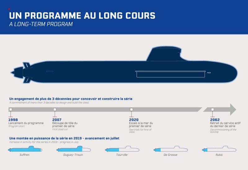 Progress on French Navy Barracuda-class SSN program. Illustration by Naval Group.