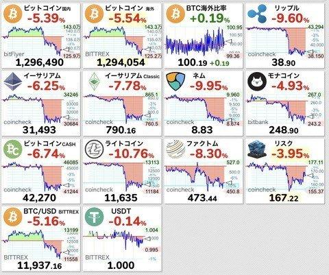 test ツイッターメディア - 【悲報】ビットコインが130万円割れの大暴落 アルトコインも大暴落で仮想通貨バブル崩壊か? https://t.co/4pFYL7VpQZ https://t.co/Ka8sgo4sks
