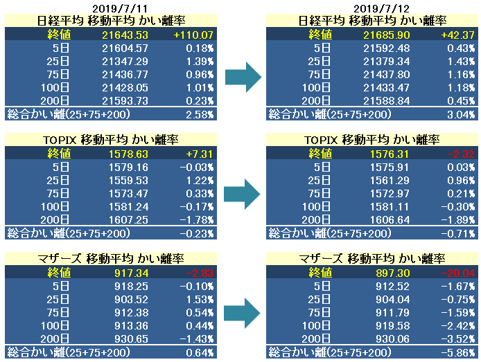 test ツイッターメディア - 日経平均 / TOPIX / マザーズプチテクニカル指標 7/12 https://t.co/9EDpYk1dHR