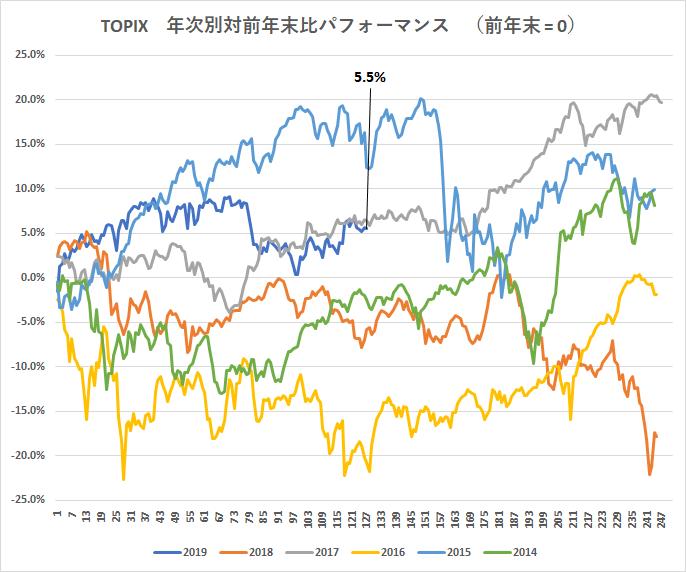 test ツイッターメディア - 日経平均 & TOPIX*年次別対前年末比パフォーマンス (前年末 = 0)、終値ベース2019/07/12 第127営業日終了時点 https://t.co/zU2qjTbbAI