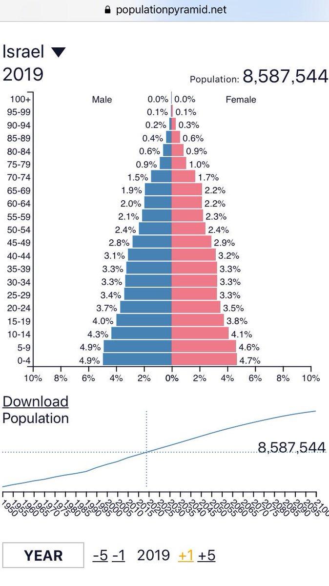 test ツイッターメディア - 【イスラエル】 #中東人口論  ・先進国にしてピラミッド型 ・今世紀中増え続ける人口 ・出生率3.1(日本は1.4)!  その理由は、 ・政府による補助政策 ・ユダヤ系移民の受け入れ ・家族を大切にする伝統的価値観 ・人口の2割を占めるアラブ系より出生率を上回らないと国家存続できないという危機感 https://t.co/oe8qSO6FHL
