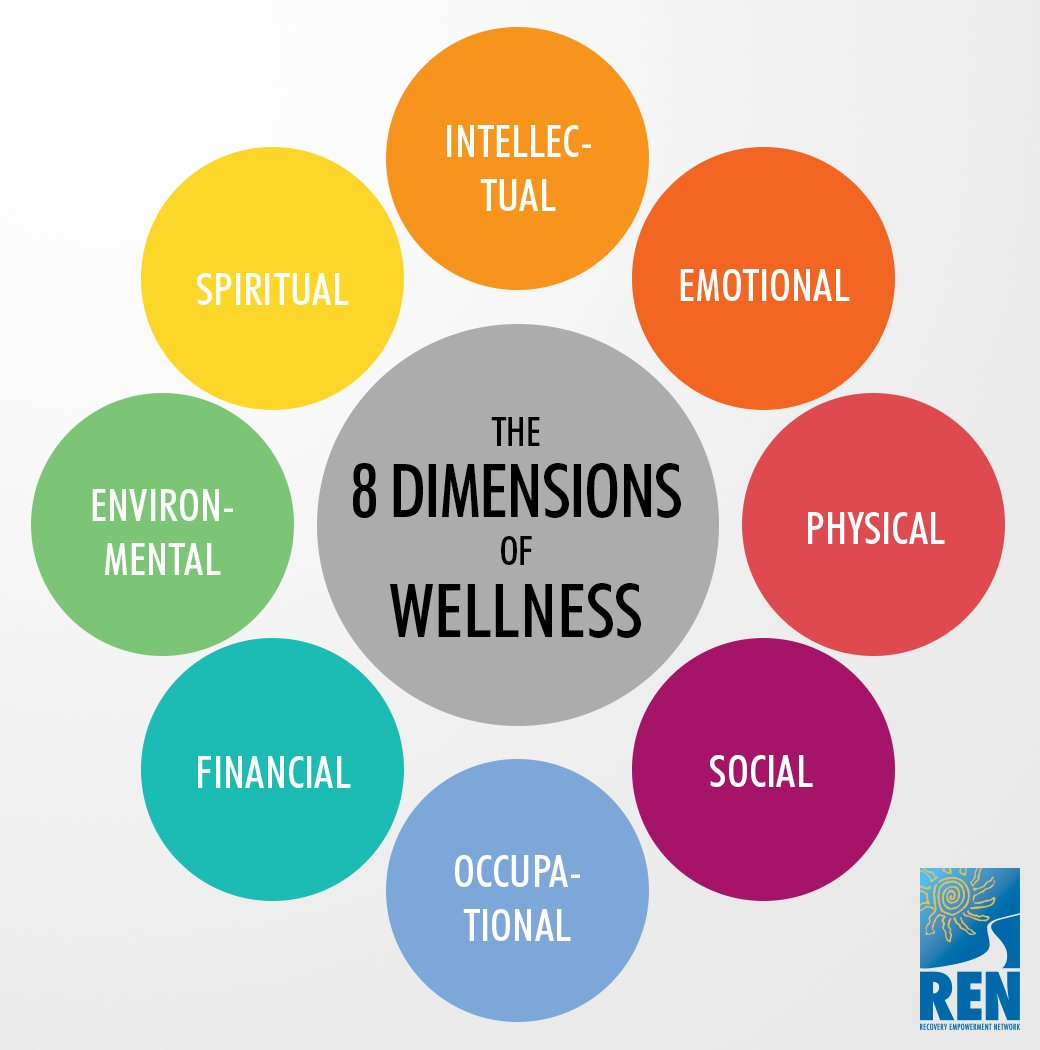 Ren On Twitter All Dimensions Of Wellness Need Attention