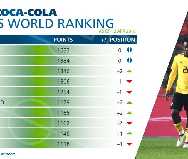 A Graphic Depicting The Latest Fifa Coca Cola World Ranking Which Sees Germany