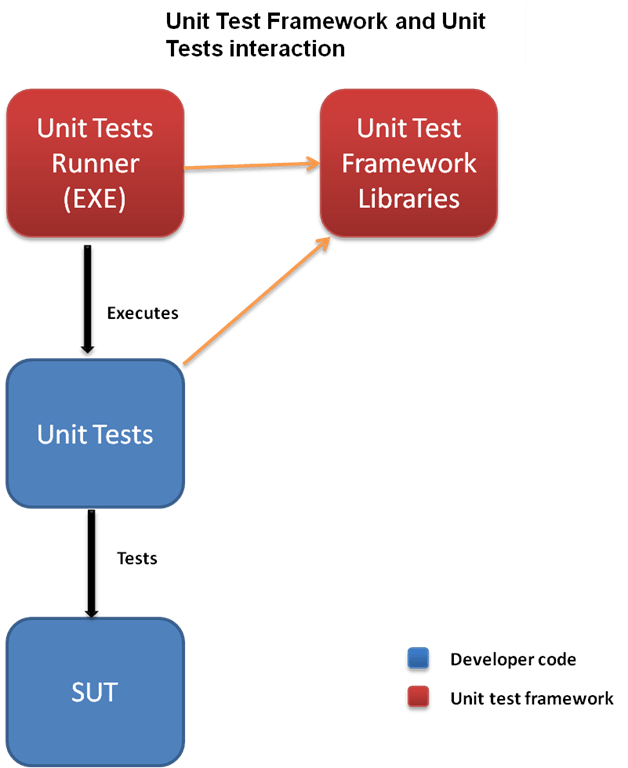 Angularjs Factory Unit Test Case