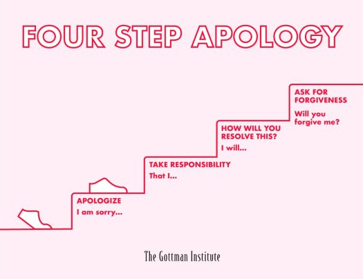 "The Gottman Institute on Twitter: ""The four step #apology: 1 ..."
