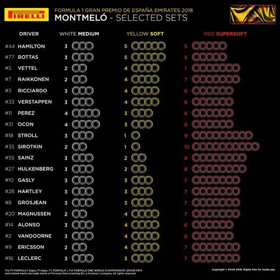 Choix des pneus Pirelli par pilotes à Barcelone