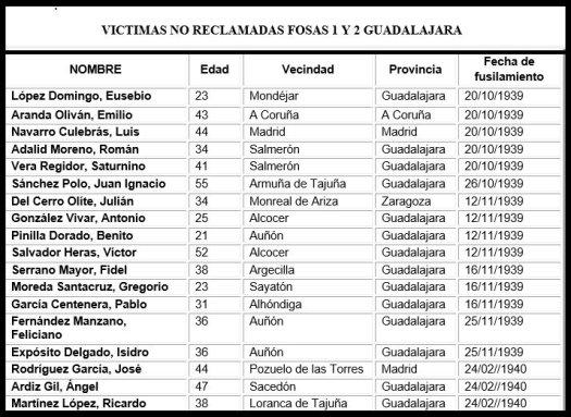 test Twitter Media - Seguimos buscando a las familias de estas personas que hemos exhumado en el Cementerio de Guadalajara. Si nos puedes ayudar con alguna información puedes escribir a memoria36@hotmail.com https://t.co/2JF1KfcIkw
