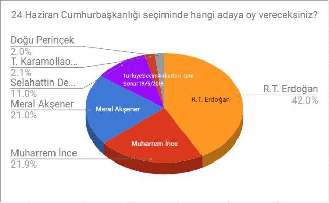 Картинки по запросу secim anketi erdogan ince