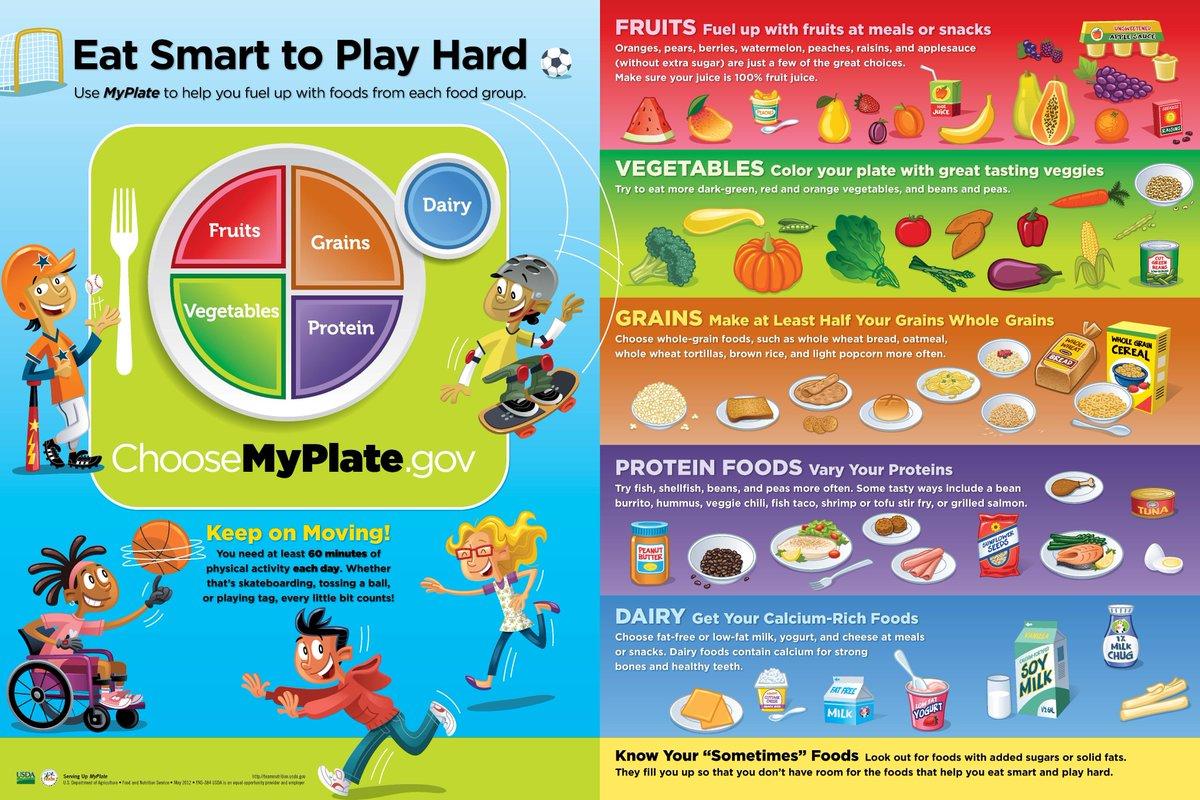 Usda Team Nutrition On Twitter Remind Children About The