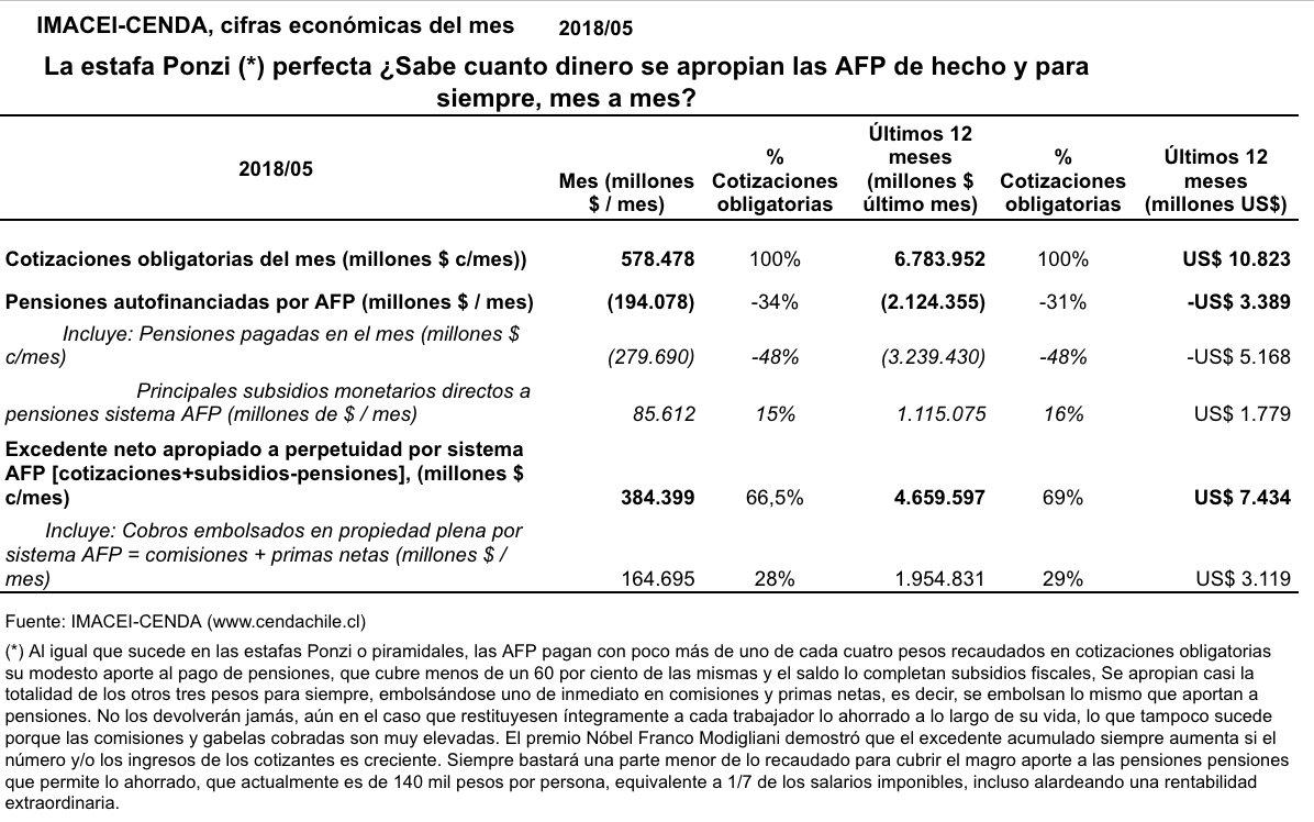 Resultado de imagen para 69% de las cotizaciones a las AFP no se devolverán jamás
