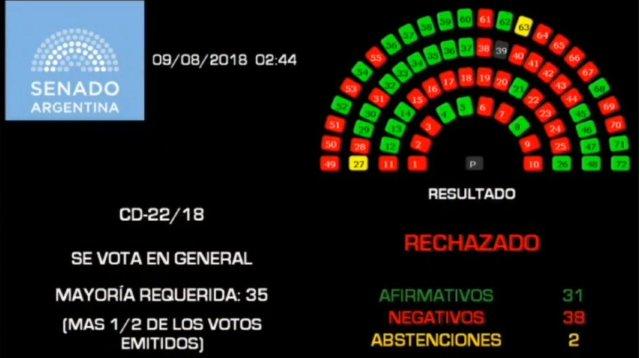 El Senado argentino rechaza la legalización del aborto