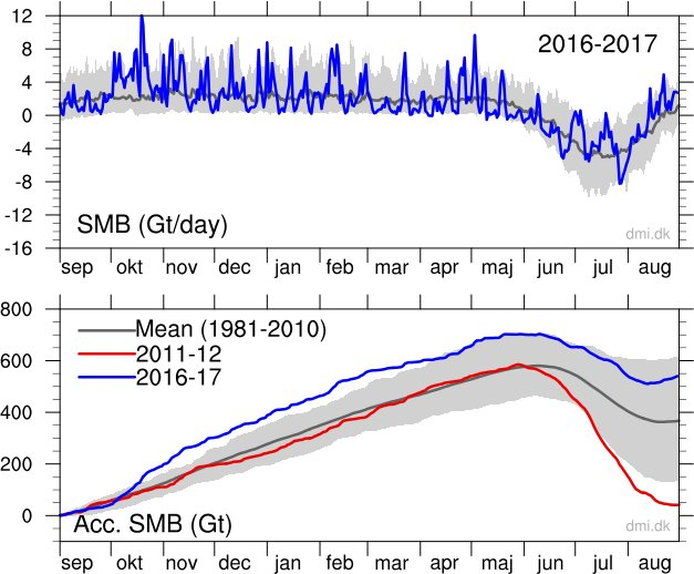 """Diablobanquisa on Twitter: """"According to DMI, second season in a row with a  SMB mass gain well above average for the #Greenland Ice Sheet, sharply  contrasting with previous years.… https://t.co/6kzhqn3mBn"""""""