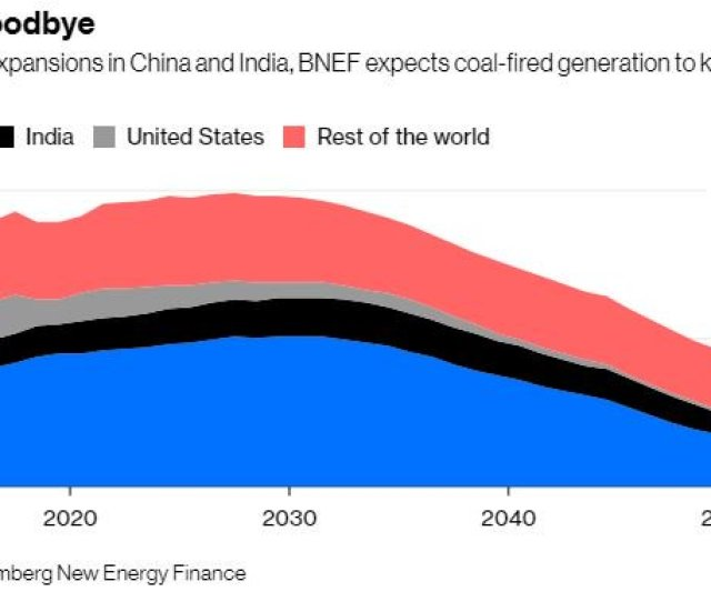 The End Of Coal Could Be Closer Than It Looks Via Davidfickling Bopinion