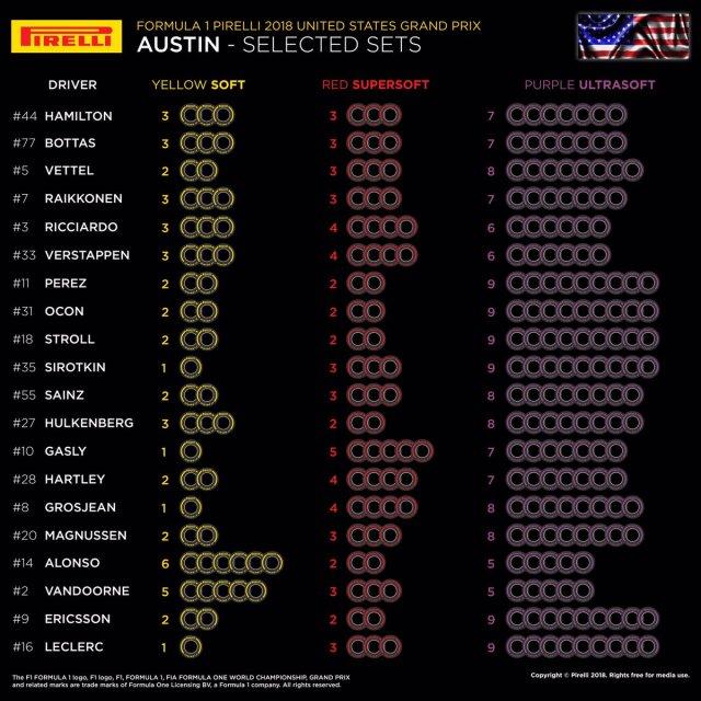 Choix des pneus Pirelli par pilotes à Austin