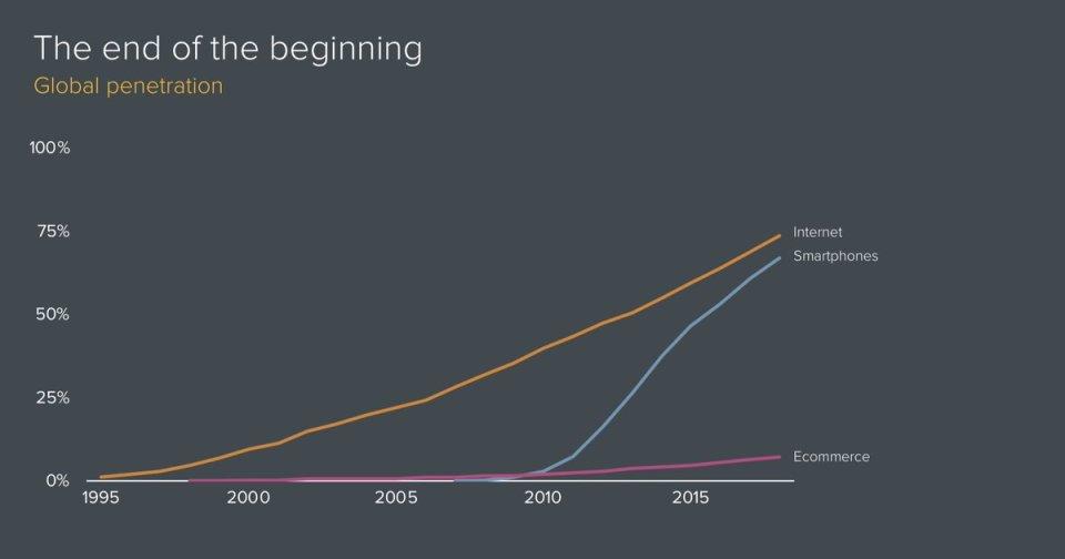 Global smartphone penetration nears 100%. Global eCommerce penetration remains a slow burn. #ecommerce