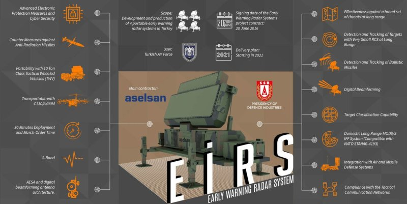 Aselsan EIRS Early Warning Radar System