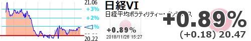 test ツイッターメディア - 【日経平均VI #日経VI】+0.89% (+0.18) 20.47 https://t.co/YR7WiQX1Nrhttps://t.co/9U71ql3xGL寄り引け580L830C