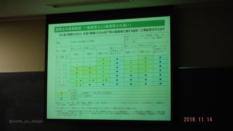test ツイッターメディア - 【建築関連資格セミナー】その1 11月14日、本専攻の学生さんを対象とした「建築関連資格セミナー」を開催しました。二級建築士、インテリアコーディネーター、施工管理技士などの各種の資格について、その資格の概要、試験内容、合格率などについて解説がありました。 https://t.co/5HDVmspamN