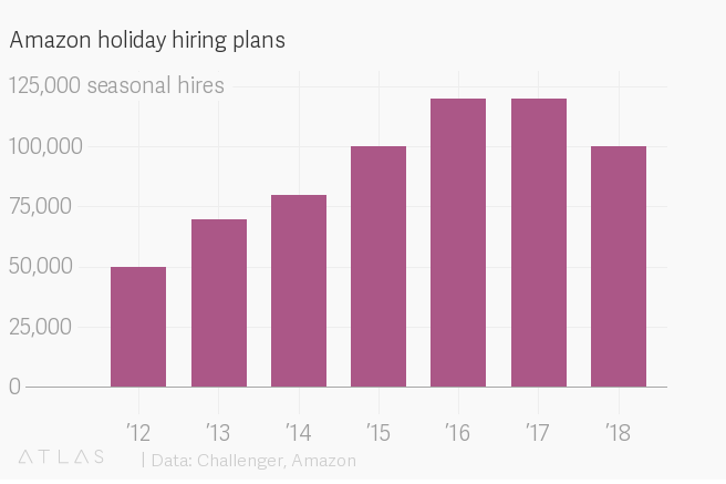 test Twitter Media - #Amazon is hiring fewer workers this #holiday season, a sign that #robots are replacing them https://t.co/hKTeIxinqI via @qz #automation #robotics #AI #holidays #Industry40 #BlackFriday2018 #Christmas https://t.co/0QpkLGxaAU