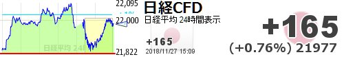 test ツイッターメディア - あ、でも、ギザっとしそう【日経平均CFD #日経CFD】+165 (+0.76%) 21977 https://t.co/dvvl5ykjCWhttps://t.co/rGOLQRbt8p