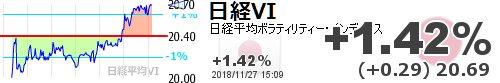 test ツイッターメディア - 【日経平均VI】+1.42% (+0.29) 20.69 https://t.co/RSgv8d4K3xhttps://t.co/6xUCW8cDxl