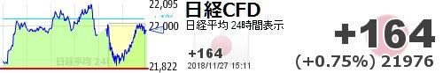 test ツイッターメディア - 夜中上がって、ザラ場で下がる。。。【日経平均CFD #日経CFD】+164 (+0.75%) 21976 https://t.co/g78bKFf5CShttps://t.co/soCwWOHFb4