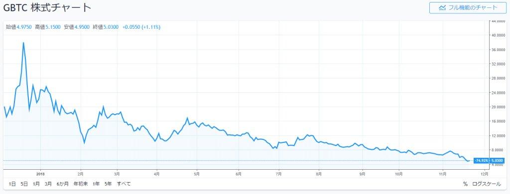 test ツイッターメディア - 去年の今頃ビットコイン投資信託(GBTC)をジャンピングキャッチした仮想通貨トレーダーさん、87%を超える損失を抱えてしまうw https://t.co/9s0e5KMMNI https://t.co/m2ftD58zM3