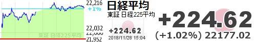 test ツイッターメディア - 【日経平均】+224.62 (+1.02%) 22177.02 https://t.co/fjEE6x0fTlhttps://t.co/yQ14medUna