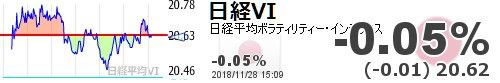 test ツイッターメディア - 【日経平均VI】-0.05% (-0.01) 20.62 https://t.co/hE5HAHkyQNhttps://t.co/6xUCW8cDxl