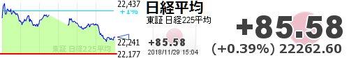 test ツイッターメディア - 【日経平均】+85.58 (+0.39%) 22262.60 https://t.co/c9sXxVixtmhttps://t.co/YkdsseZQRb