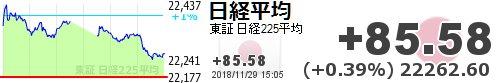 test ツイッターメディア - 【日経平均】+85.58 (+0.39%) 22262.60 https://t.co/uARemMFonWhttps://t.co/Uk0628tDPo