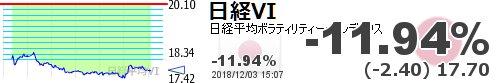 test ツイッターメディア - 【日経平均VI】-11.94% (-2.40) 17.70 https://t.co/vdxR8JBdmahttps://t.co/6xUCW8cDxl