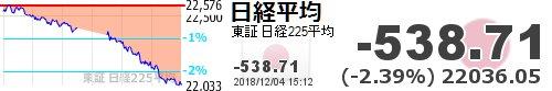 test ツイッターメディア - ニュース見ていなから材料あったのかもしれないけど、上海や香港と連動してるわけじゃなく、為替もそこまで急激な円高になっているわけでもないのに日経は終日下げ続けたのが違和感あるなー【日経平均】-538.71 (-2.39%) 22036.05 https://t.co/JY7QCrtuEOhttps://t.co/ub8Lwhzyya