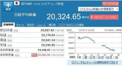 test ツイッターメディア - 【悲報】日経平均、年初来安値を更新。2万円割れ目前か https://t.co/NU6IVlRioB https://t.co/UKQNBSNaPo