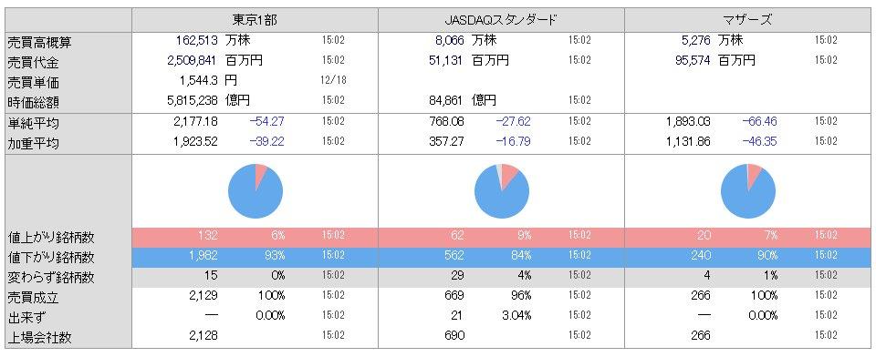 test ツイッターメディア - 日本株「全面安⬇️」東京1部 ※全体の93%⬇️マザーズ ※全体の90%⬇️日経平均3月28日以来、約9カ月ぶりの安値TOPIX年初来安値マザーズ12月高値から -15.9%⬇️日米とも小型株が弱い連日の大幅下落で損切りの嵐14(金) -1.9%17(月) -3.2%18(火) -3.9% https://t.co/7IpXfm7x7g