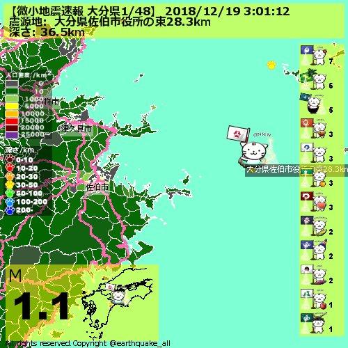 test ツイッターメディア - 【微小地震速報 大分県1/48】 2018/12/19 3:01:12 JST,   #大分県佐伯市役所の東28.3km,  M1.1, TNT673.6g, 深さ36.5km,  MAP https://t.co/zFdfi5bKuf 1653 https://t.co/0nSa1YArdk