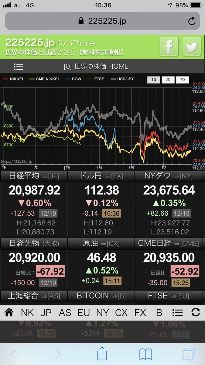 test ツイッターメディア - 今日の引け値からするといずれ日経平均は19000円近傍まで下げるでしょうね。その時もまだキューピーは今の価格を保っているのだろうか。指数が下げても個別株は本当に微々たる下げでしかないですよね〜。しかも19000円になっても個別株はほとんど株価位置が変わってないんでしょうね。 https://t.co/DnKyR8GeKI