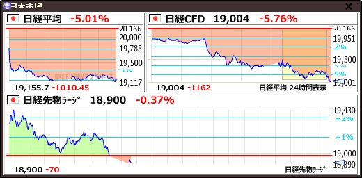 test ツイッターメディア - 【日経平均CFD #日経CFD】-1162 (-5.76%) 19004 https://t.co/ZuMaiDqnlfhttps://t.co/LOmt91OHSq