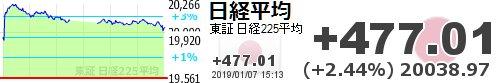 test ツイッターメディア - 【日経平均】+477.01 (+2.44%) 20038.97 https://t.co/IDRw2kANBOhttps://t.co/YkdsseZQRb