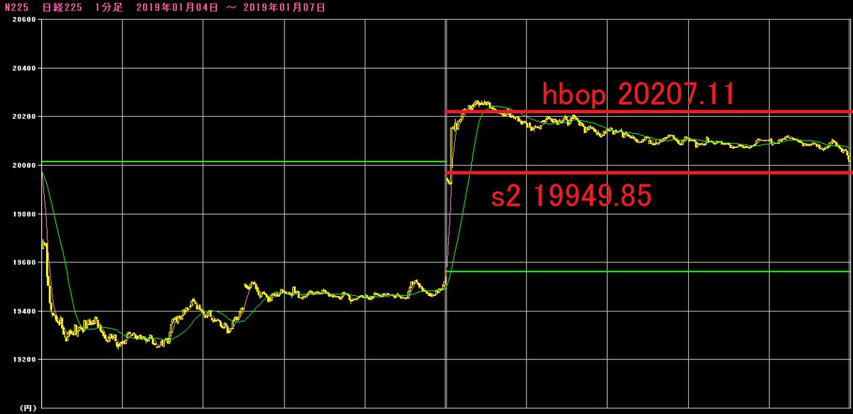 test ツイッターメディア - 日経平均日足の本日の値動きと月曜日のPIVOT値です。本日はホボs2で寄り付き、上値の期待が高かった1日です。しかし、hbopに届くと失速したため、そう強い相場ではありません。12/28終値は20014.77円、12/27終値は20077.62円と20100円程度までに値段がそろってくるというのは意味深です。 https://t.co/VLJvxVNSdZ